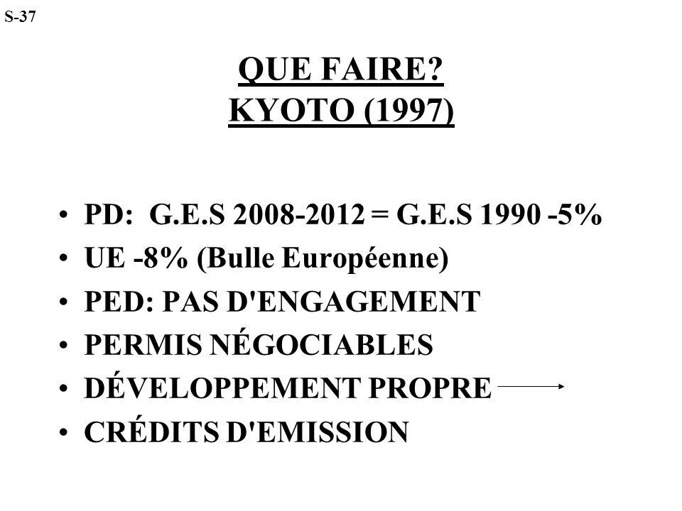 QUE FAIRE KYOTO (1997) PD: G.E.S 2008-2012 = G.E.S 1990 -5%