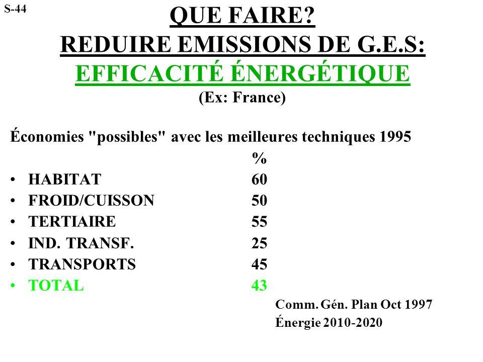 S-44 QUE FAIRE REDUIRE EMISSIONS DE G.E.S: EFFICACITÉ ÉNERGÉTIQUE (Ex: France) Économies possibles avec les meilleures techniques 1995.
