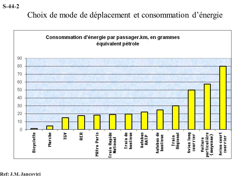 Choix de mode de déplacement et consommation d'énergie