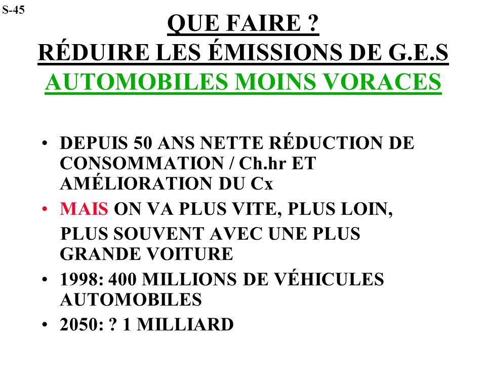 QUE FAIRE RÉDUIRE LES ÉMISSIONS DE G.E.S AUTOMOBILES MOINS VORACES