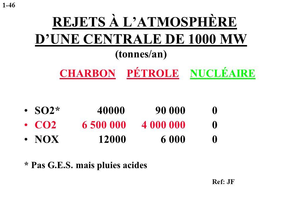 REJETS À L'ATMOSPHÈRE D'UNE CENTRALE DE 1000 MW (tonnes/an)