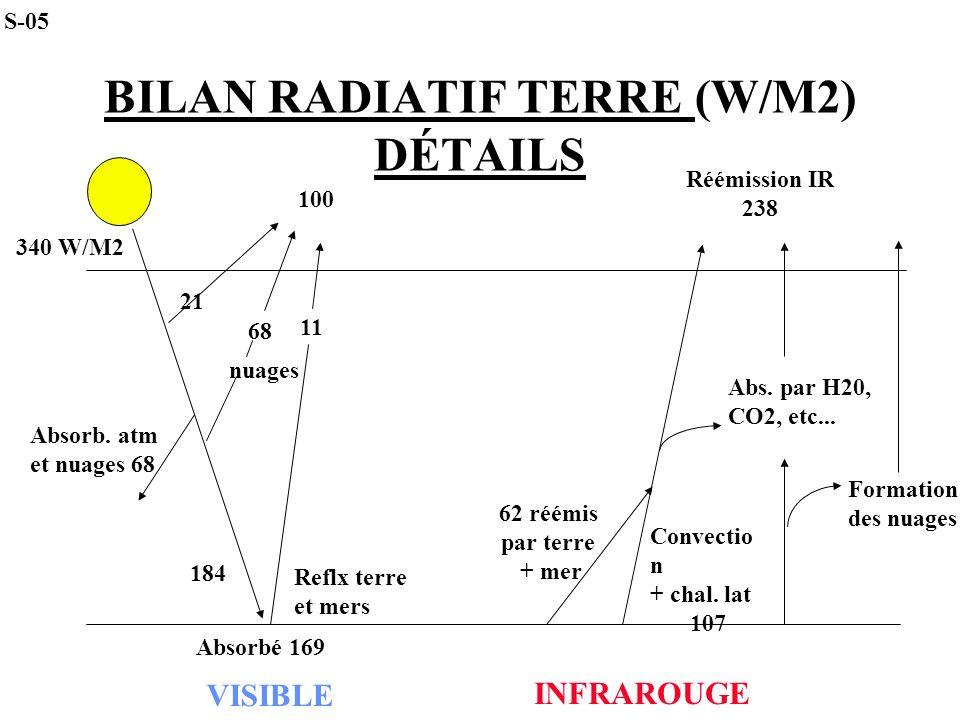 BILAN RADIATIF TERRE (W/M2) DÉTAILS