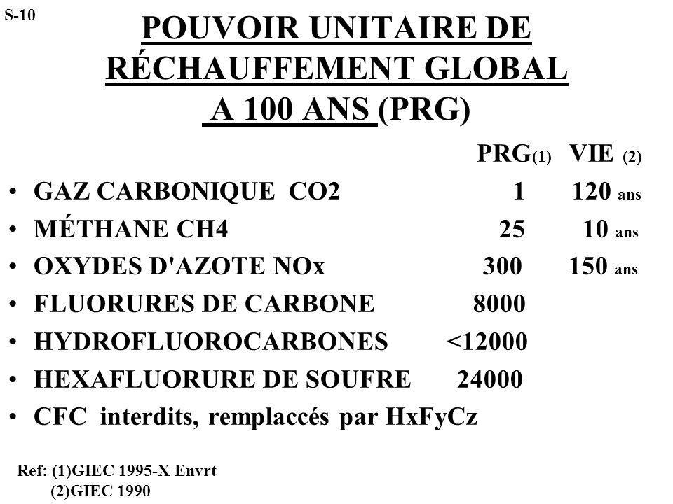 POUVOIR UNITAIRE DE RÉCHAUFFEMENT GLOBAL A 100 ANS (PRG)