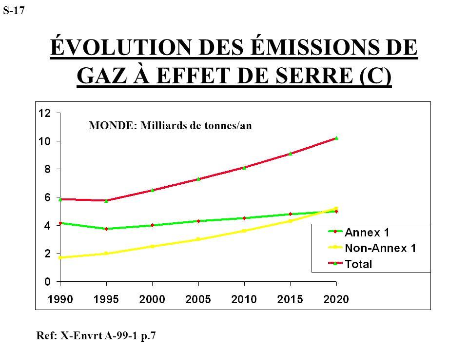 ÉVOLUTION DES ÉMISSIONS DE GAZ À EFFET DE SERRE (C)