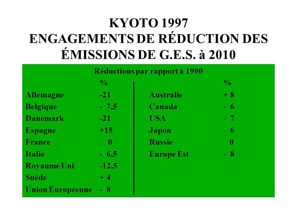 KYOTO 1997 ENGAGEMENTS DE RÉDUCTION DES ÉMISSIONS DE G.E.S. à 2010