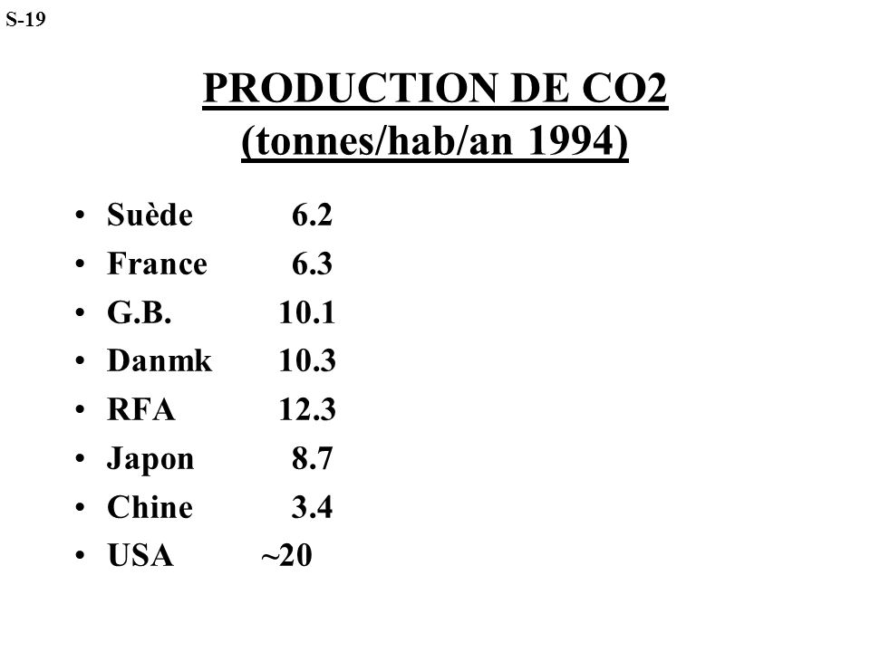 PRODUCTION DE CO2 (tonnes/hab/an 1994)
