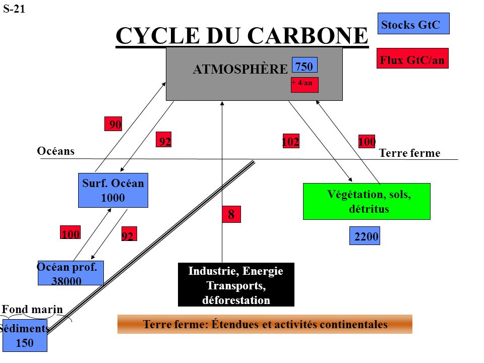 CYCLE DU CARBONE ATMOSPHÈRE 8 S-21 Stocks GtC Flux GtC/an 750 + 4/an