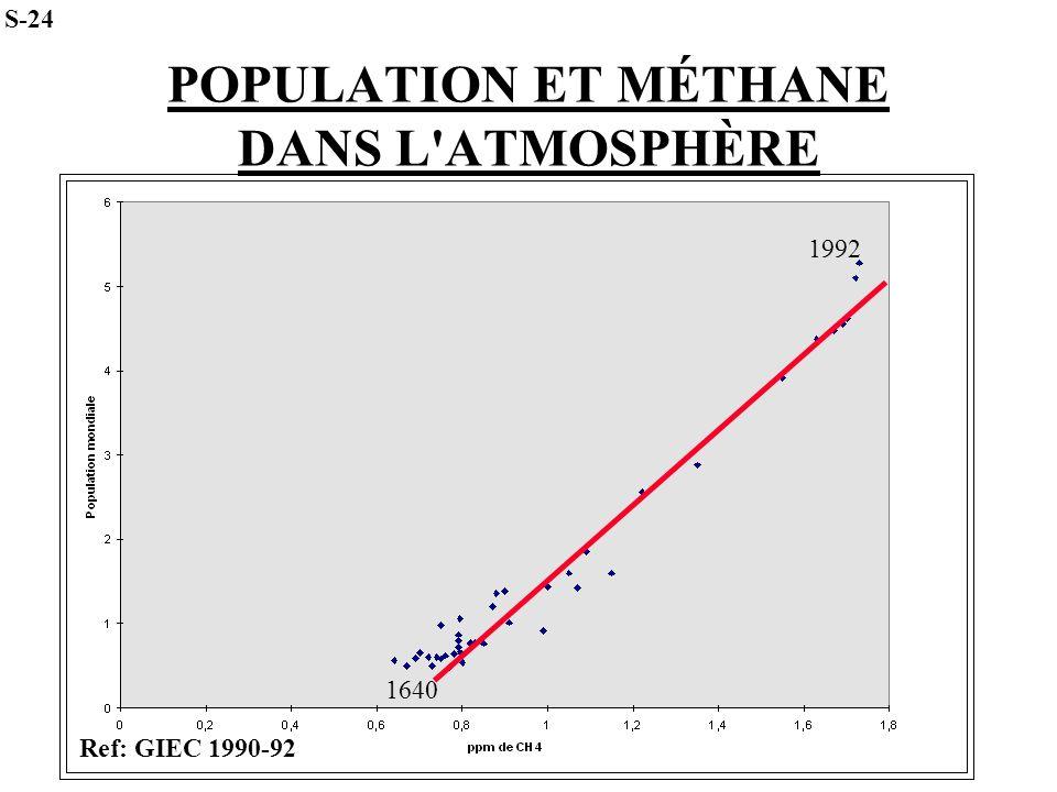 POPULATION ET MÉTHANE DANS L ATMOSPHÈRE