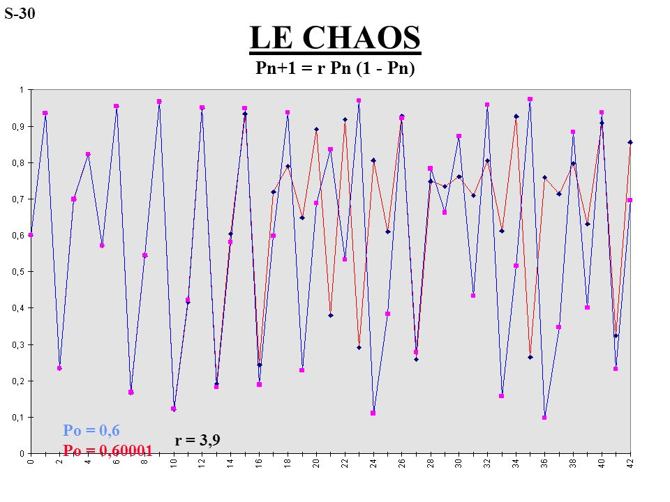 S-30 LE CHAOS Pn+1 = r Pn (1 - Pn) Po = 0,6 Po = 0,60001 r = 3,9 48
