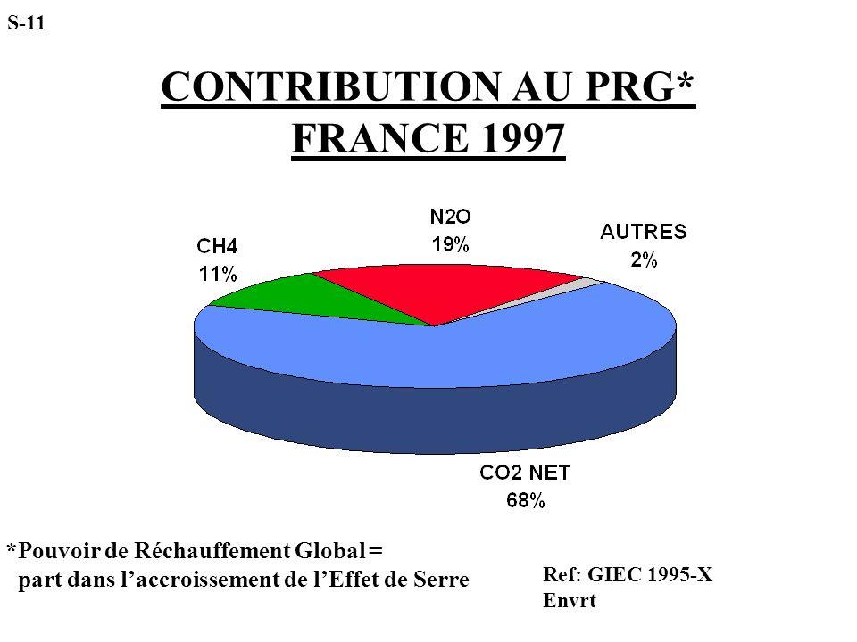 CONTRIBUTION AU PRG* FRANCE 1997