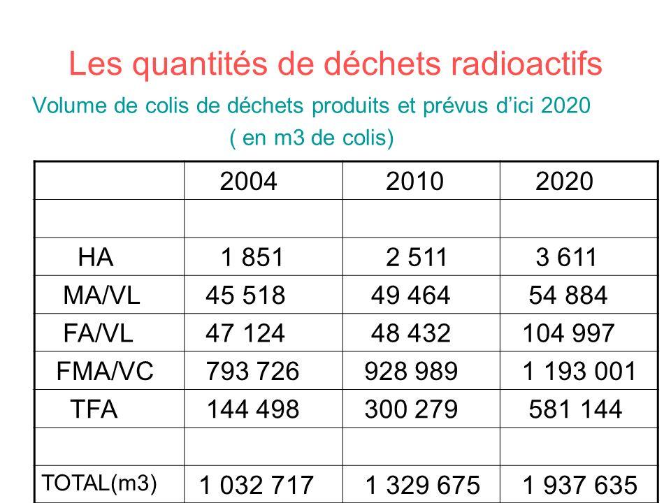 Les quantités de déchets radioactifs