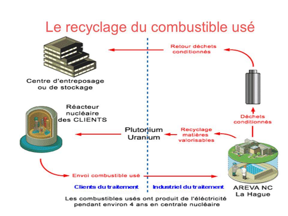 Le recyclage du combustible usé