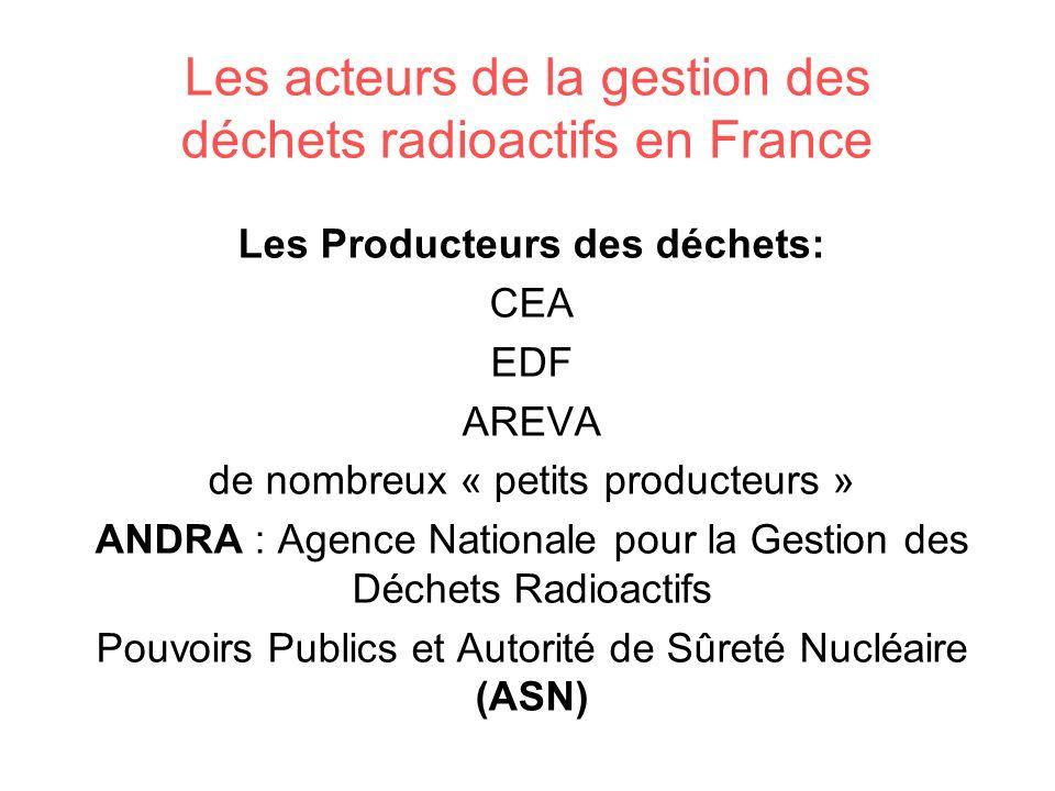Les acteurs de la gestion des déchets radioactifs en France
