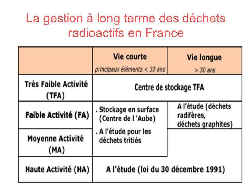 La gestion à long terme des déchets radioactifs en France