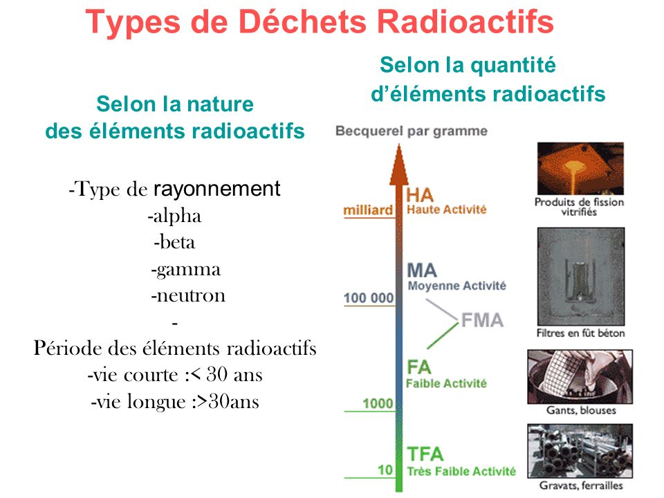 Types de Déchets Radioactifs Selon la quantité d'éléments radioactifs