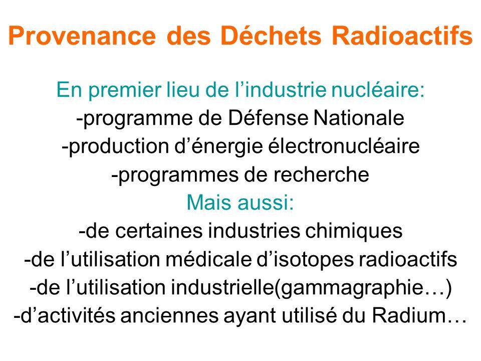 Provenance des Déchets Radioactifs
