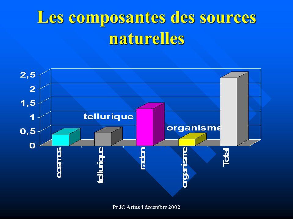 Les composantes des sources naturelles