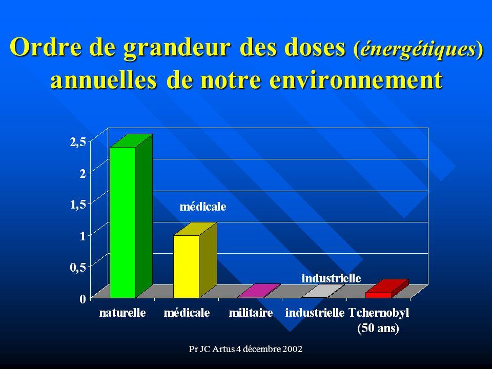 Ordre de grandeur des doses (énergétiques) annuelles de notre environnement