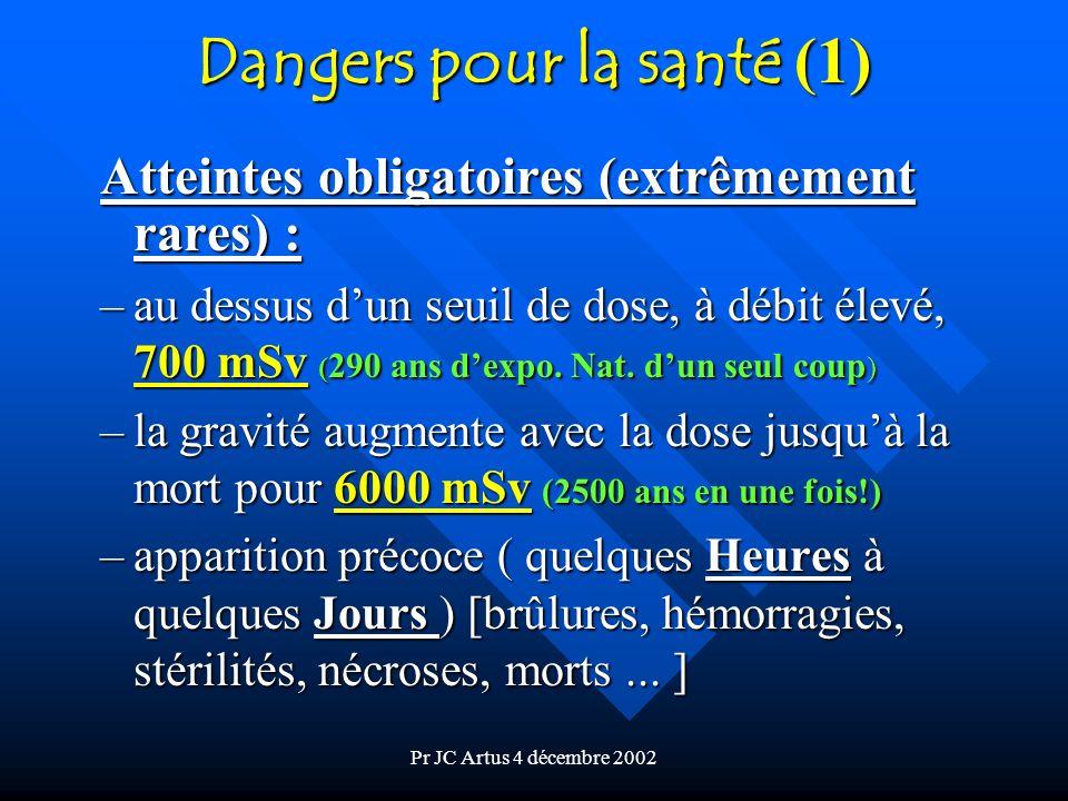 Dangers pour la santé (1)