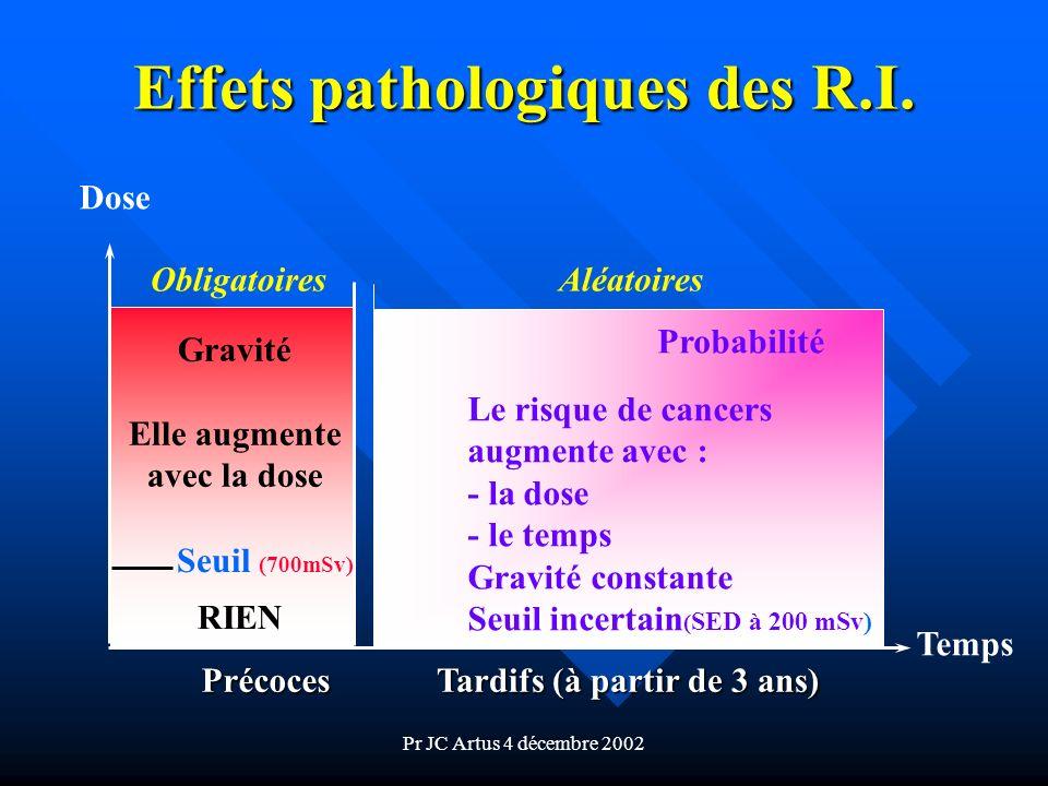 Effets pathologiques des R.I.