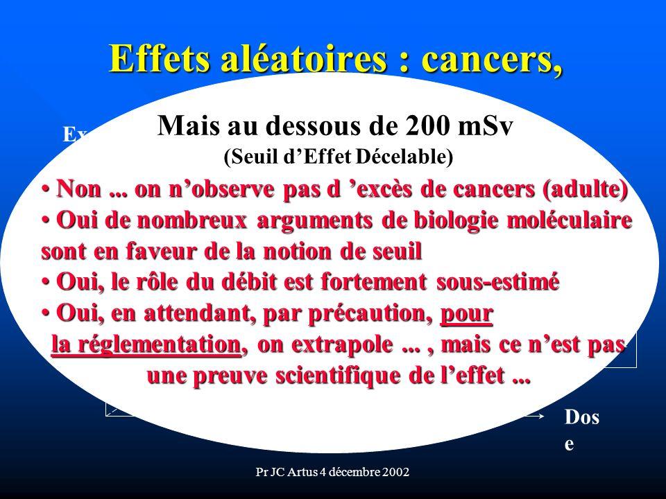 Effets aléatoires : cancers, (tardifs)