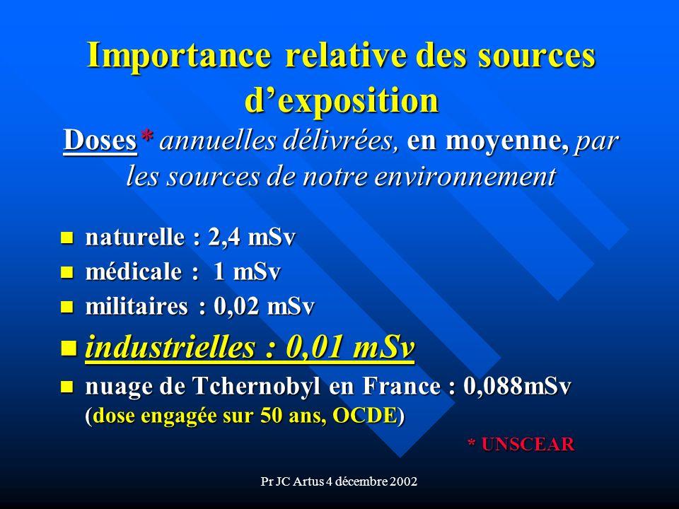 Importance relative des sources d'exposition Doses
