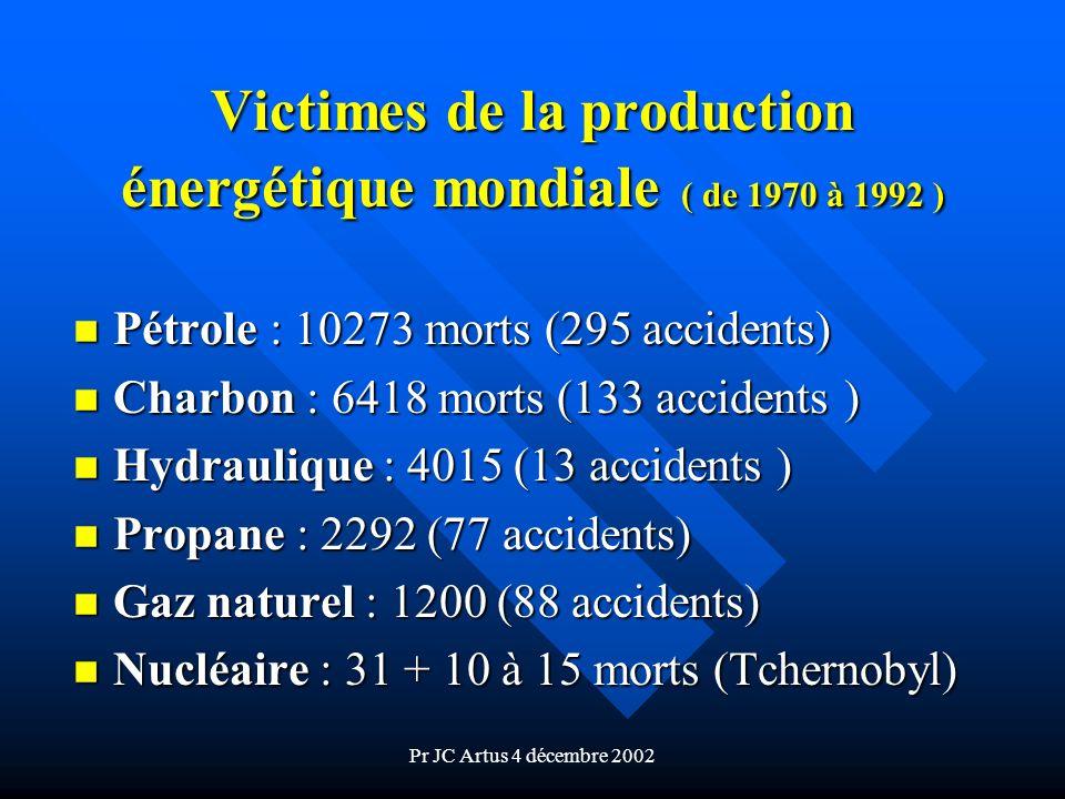 Victimes de la production énergétique mondiale ( de 1970 à 1992 )