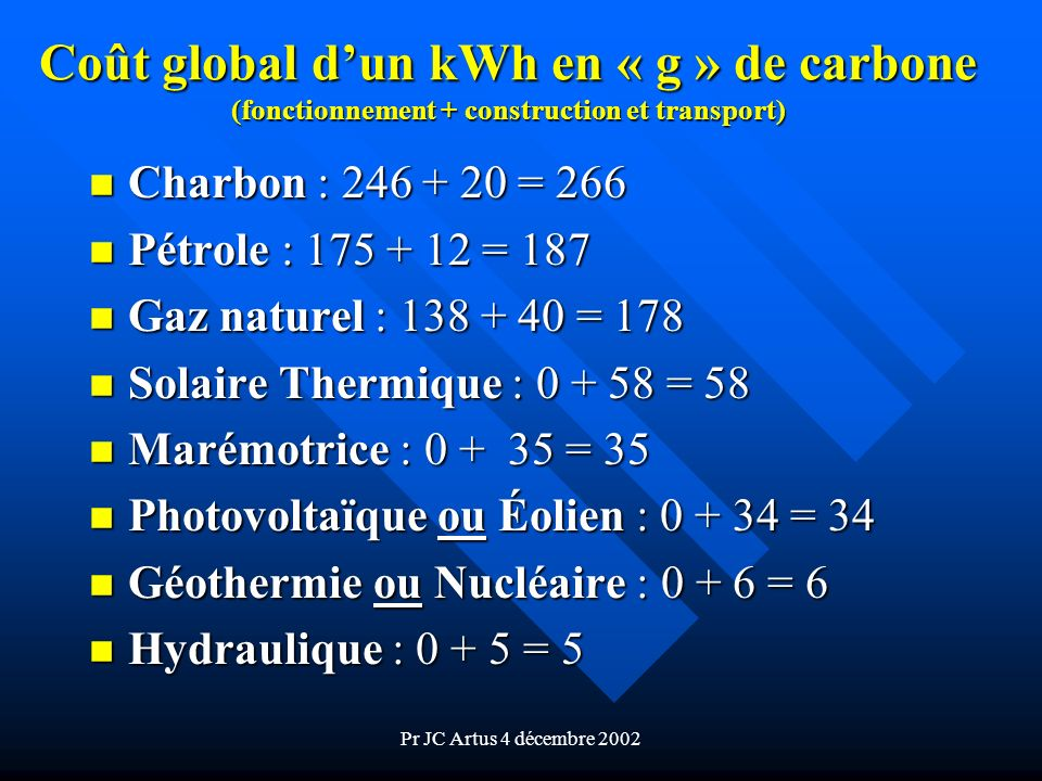 Coût global d'un kWh en « g » de carbone (fonctionnement + construction et transport)