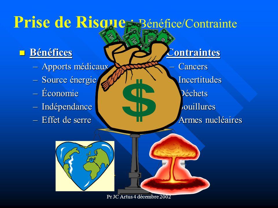 Prise de Risque : Bénéfice/Contrainte
