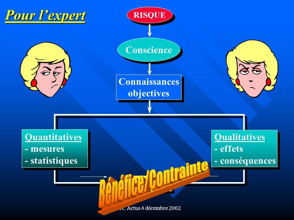 Pour l'expert Bénéfice/Contrainte Conscience Connaissances objectives