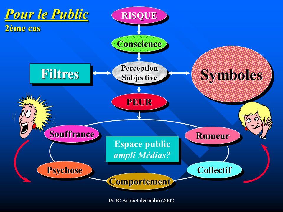 Symboles Pour le Public Filtres 2ème cas RISQUE Conscience PEUR