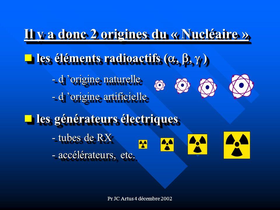 les éléments radioactifs (a, b, g )