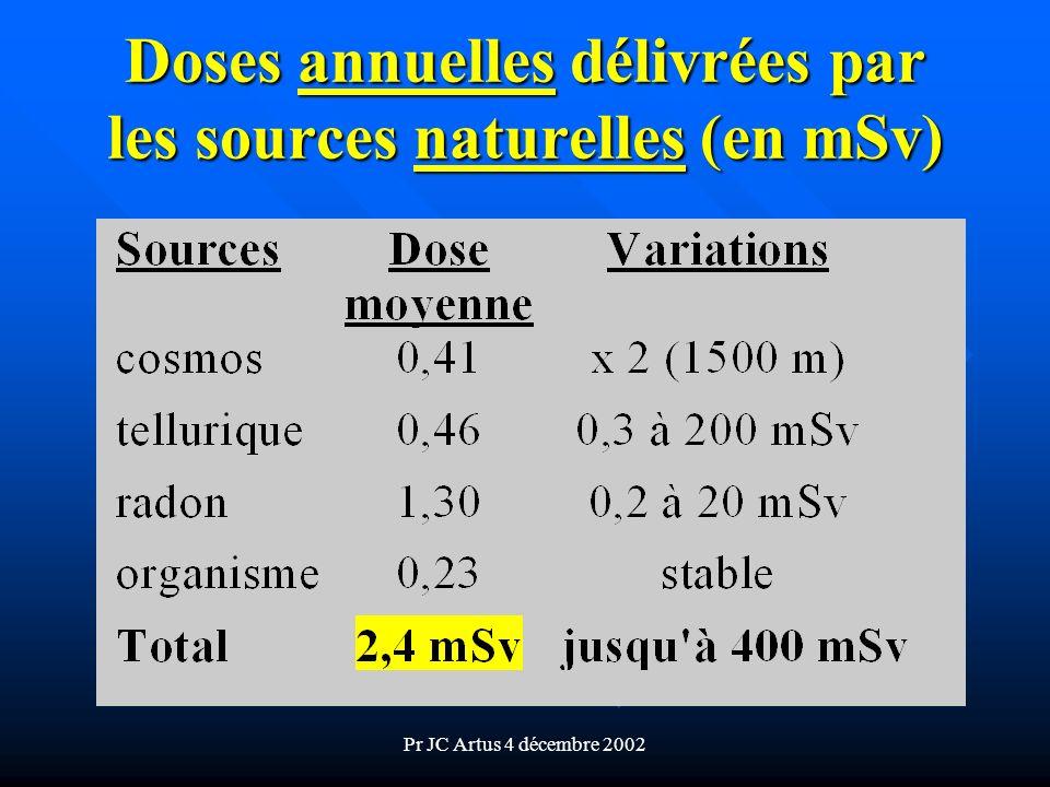 Doses annuelles délivrées par les sources naturelles (en mSv)