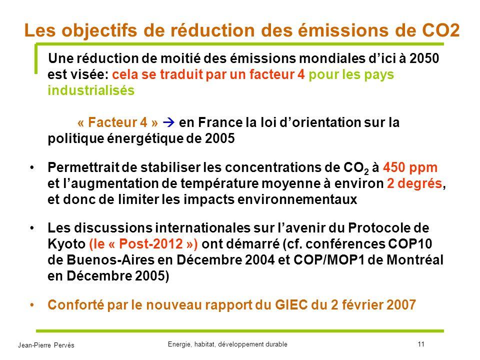 Les objectifs de réduction des émissions de CO2