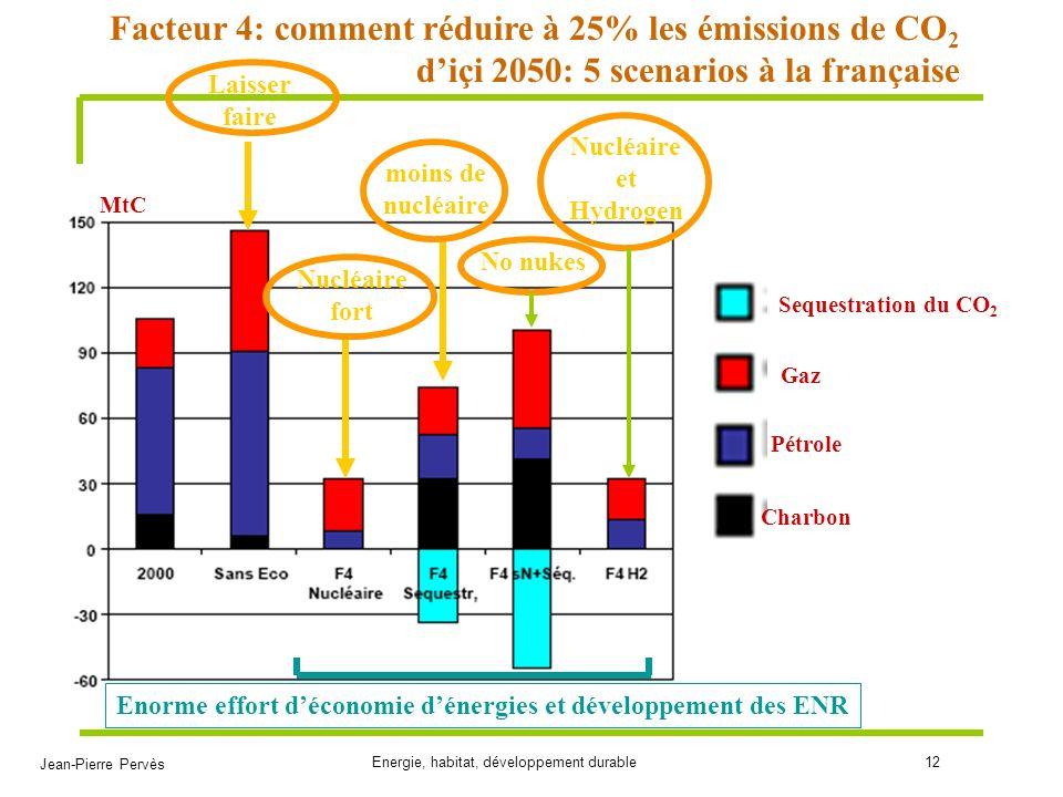 Enorme effort d'économie d'énergies et développement des ENR