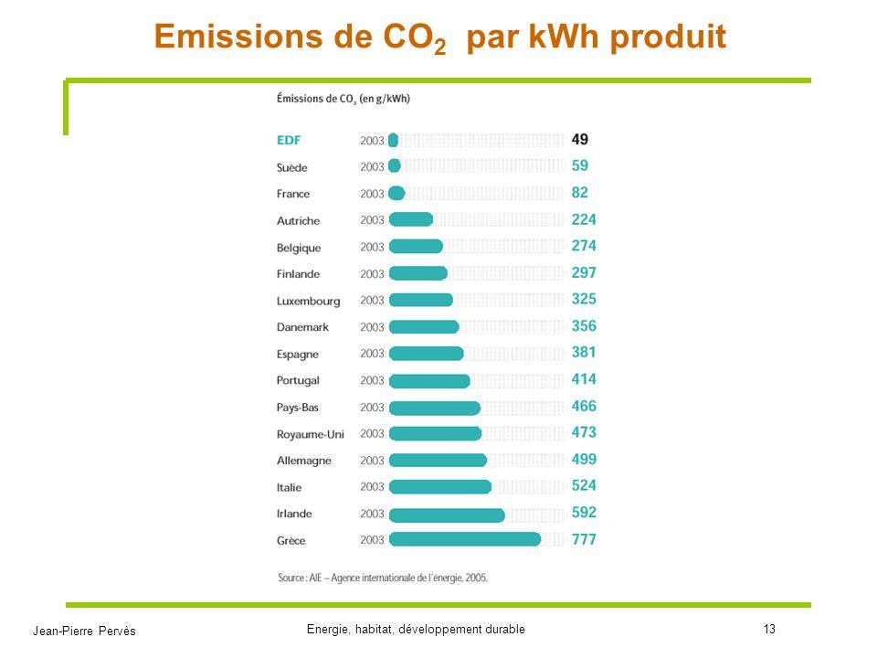 Emissions de CO2 par kWh produit