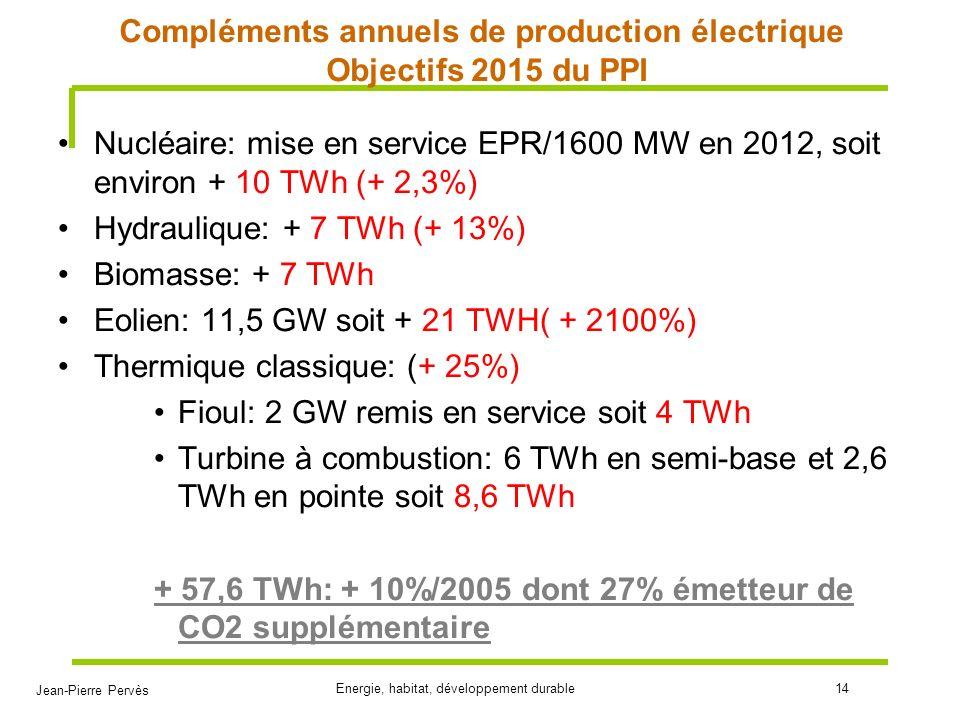 Compléments annuels de production électrique Objectifs 2015 du PPI
