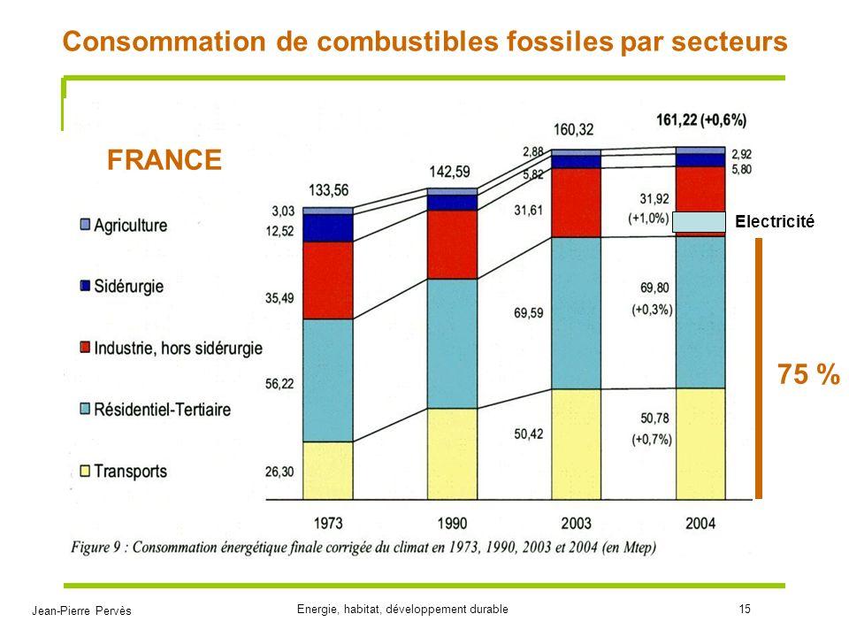 Consommation de combustibles fossiles par secteurs