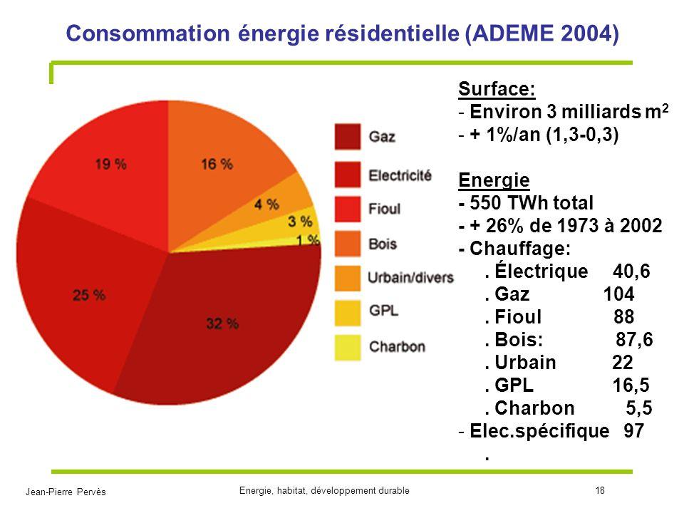 Consommation énergie résidentielle (ADEME 2004)