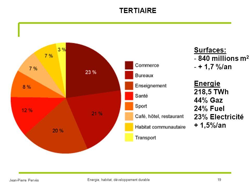 TERTIAIRE Surfaces: 840 millions m2. + 1,7 %/an. Energie. 218,5 TWh. 44% Gaz. 24% Fuel. 23% Electricité.