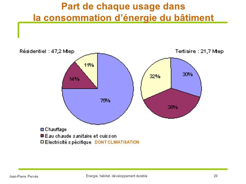 Part de chaque usage dans la consommation d'énergie du bâtiment