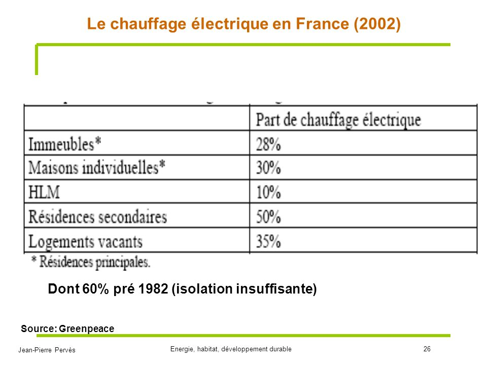 Le chauffage électrique en France (2002)