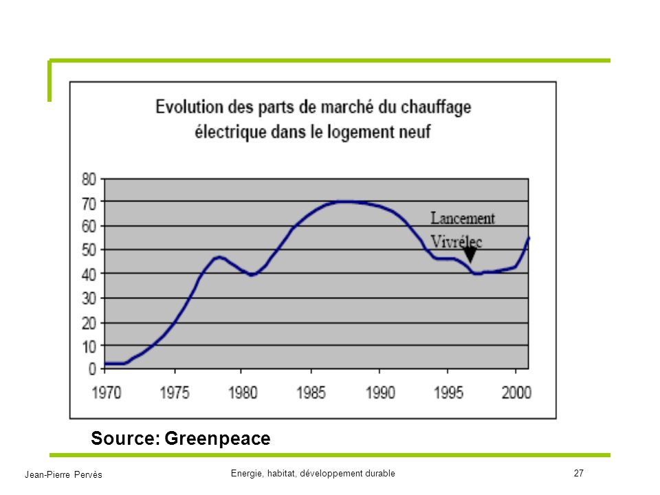 Source: Greenpeace