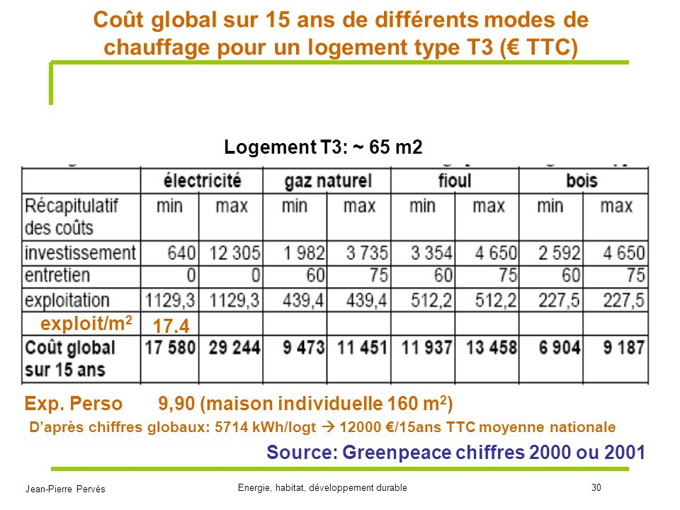 Coût global sur 15 ans de différents modes de chauffage pour un logement type T3 (€ TTC)