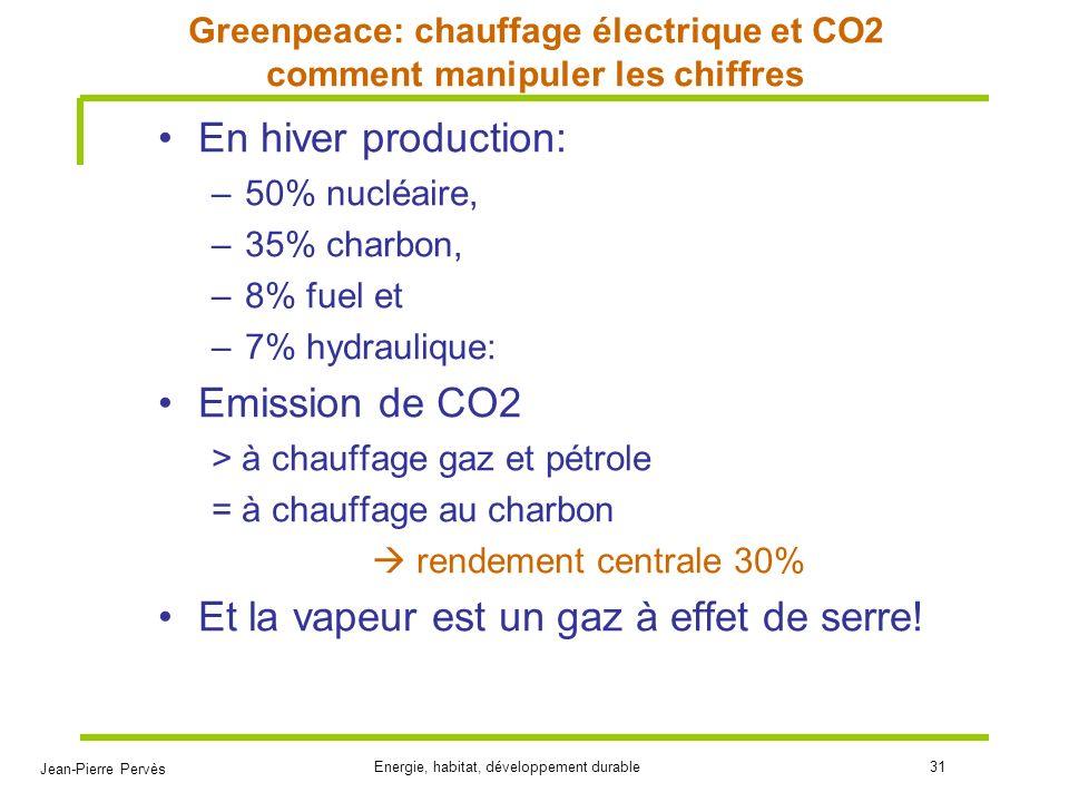 Greenpeace: chauffage électrique et CO2 comment manipuler les chiffres