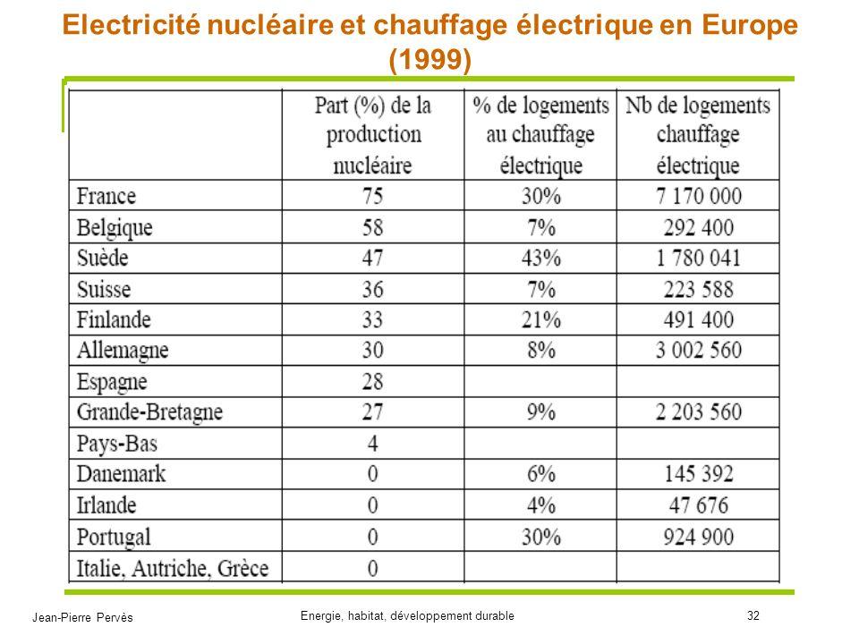 Electricité nucléaire et chauffage électrique en Europe (1999)