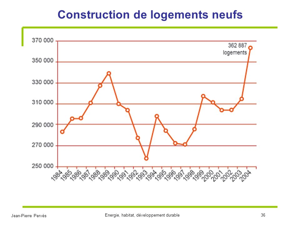 Habitat et ma trise des rejets de co2 ppt video online for Construction logement neuf