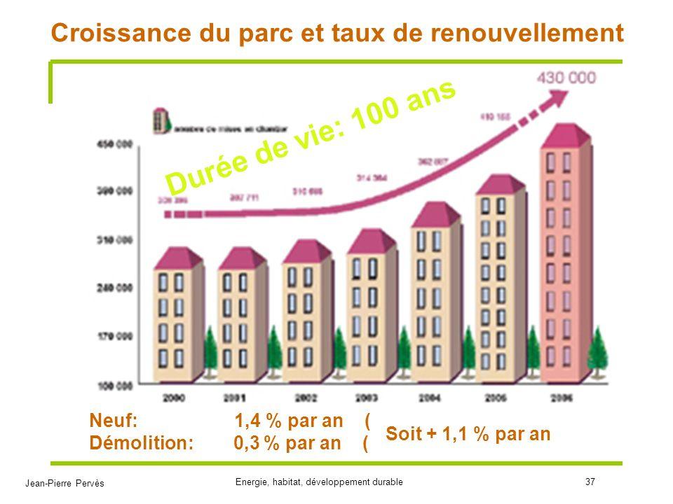 Croissance du parc et taux de renouvellement