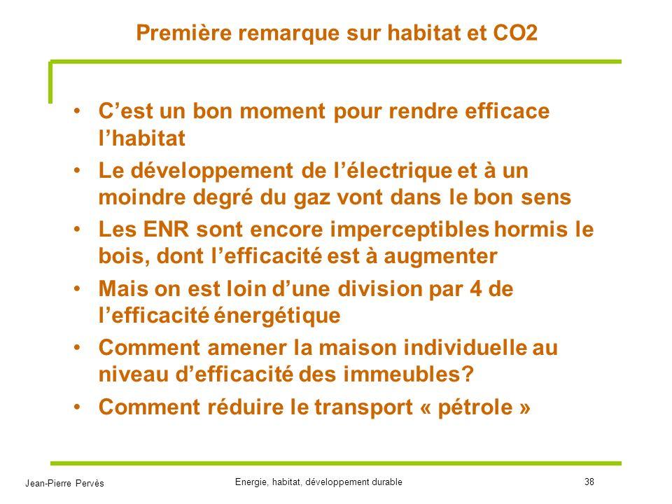 Première remarque sur habitat et CO2