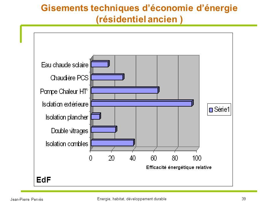 Gisements techniques d'économie d'énergie (résidentiel ancien )